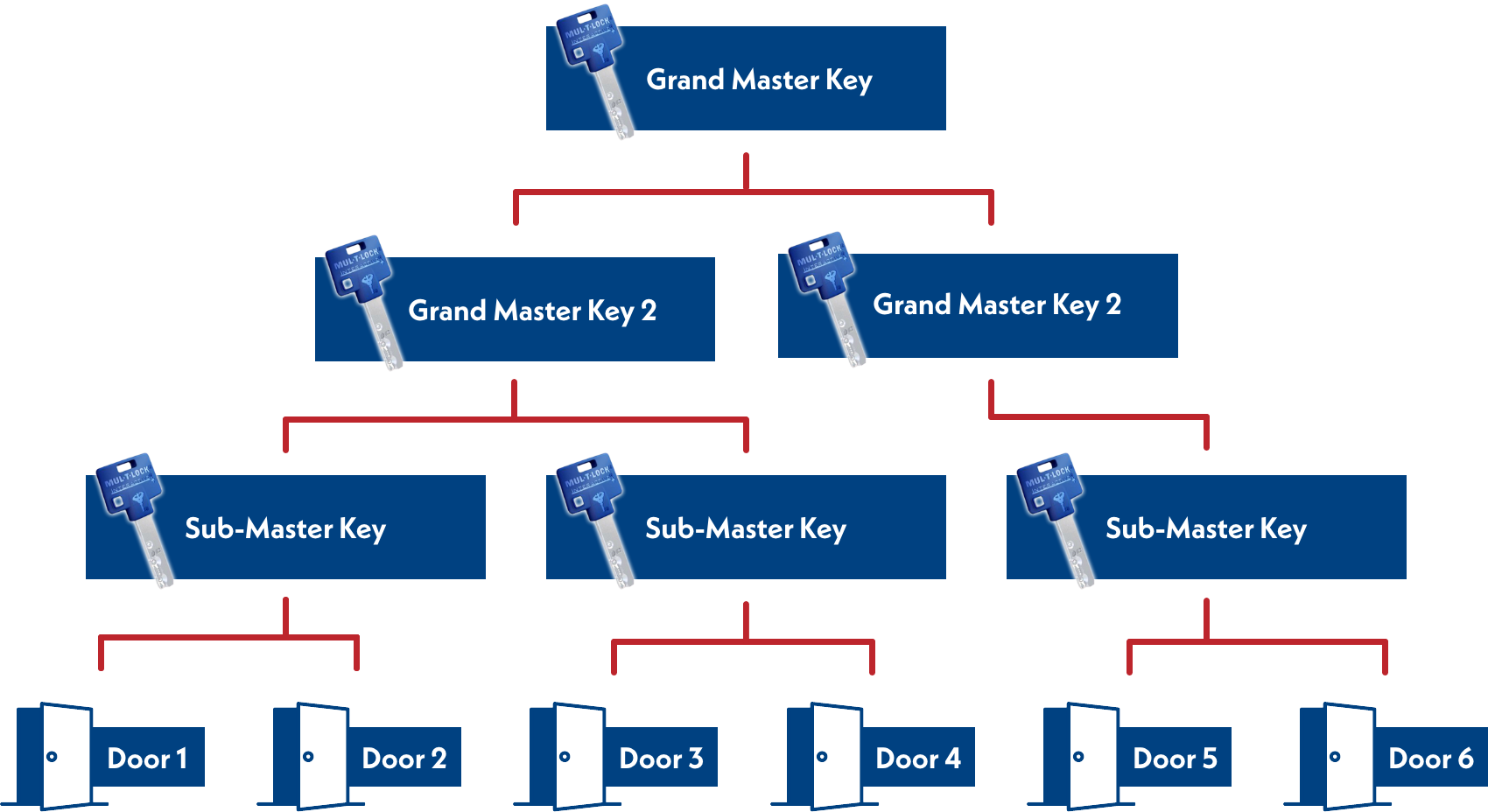 Master Key Systems - How it works